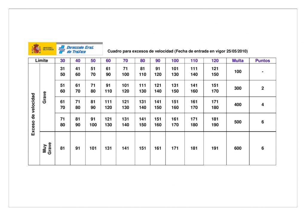 Speeding fines in Spain