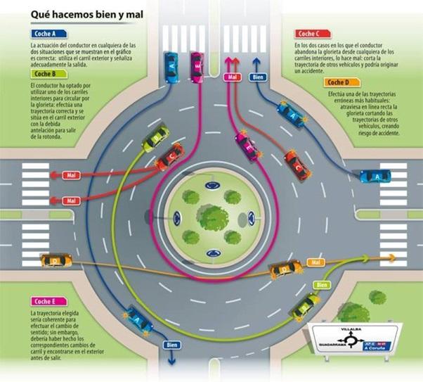 Car Insurance Spain roundabout Spain
