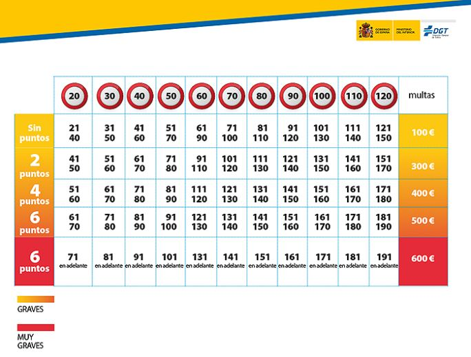 Speed limit and penalty point chart